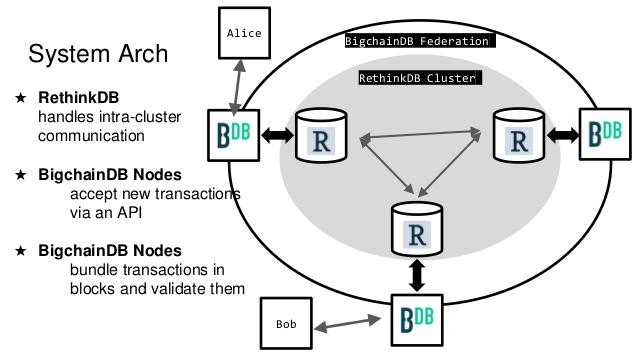 bigchaindb-a-scalable-blockchain-database